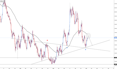 XAGUSD: XAG/USD - Daily Chart Indicates Further Declines