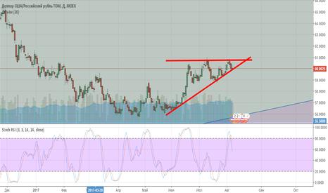 USDRUB_TOM: Восходящий треугольник, рост доллара