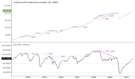 INDPRO: Indicators-Economic Data, Don't Knock IT Until You Have Tried It