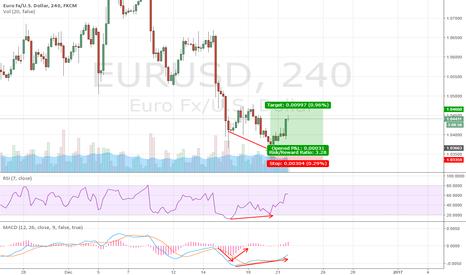 EURUSD: EURUSD Counter-trend Trade
