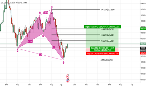 USDCAD: USDCAD Pattern and long oppurtunity