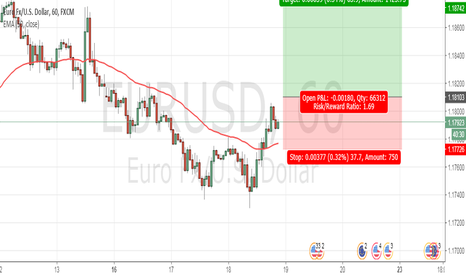 EURUSD: EURUSD, Level 2 and 3 rise