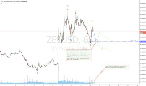 ZECUSD: ZCASH ideas