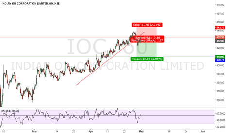 IOC: INDIAN OIL SELL SETUP