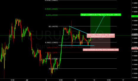 EURUSD: eur/usd (((forecast))) one way the euro going up