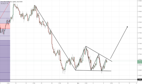 AUDUSD: Buy Opportunity