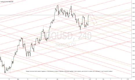 HGOUSD: HGOUSD - Heating Oil Отпечаток глобальных уровней кривых линий