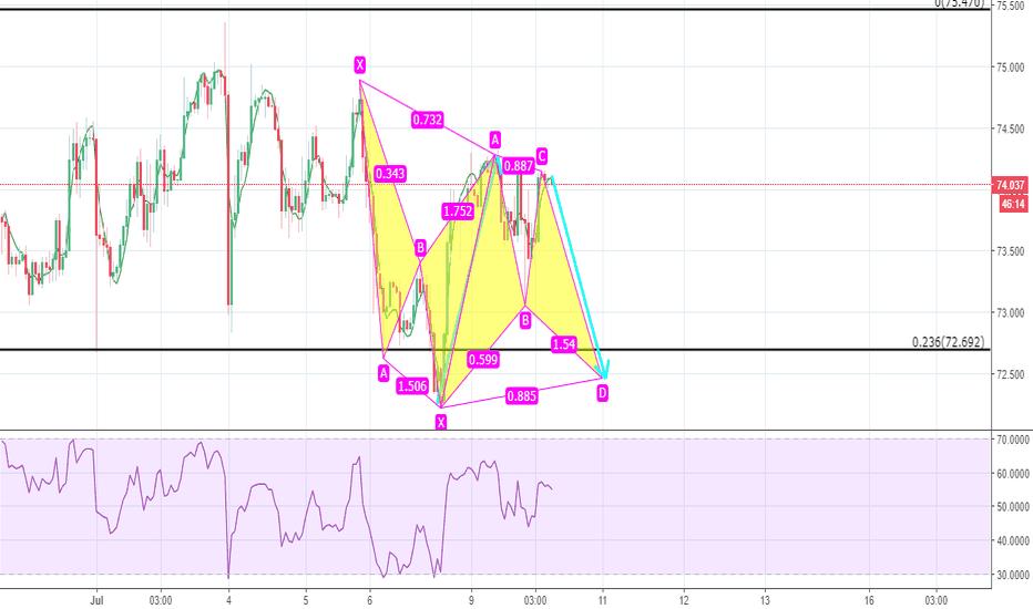 WTICOUSD: Oil bat pattern short
