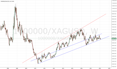 1000000/XAGUSD: blue line breaks = silver flies