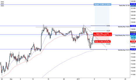 USDJPY: USDJPY Long from the SFSFX team Jackmyattfx and MarlyForex