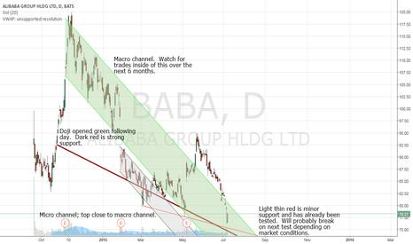 BABA: BABA brief technical analysis