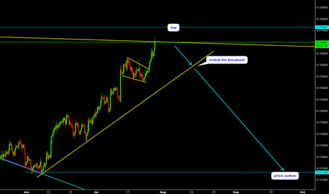 CADCHF: CADCHF Hello traders. Watch for sell.