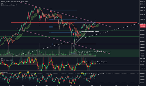 BTCUSD: LOG SCALE IS KING, DOWNTREND STILL ACTIVE!