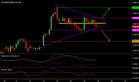 YESBANK: Symmetric Triangle on Yesbank