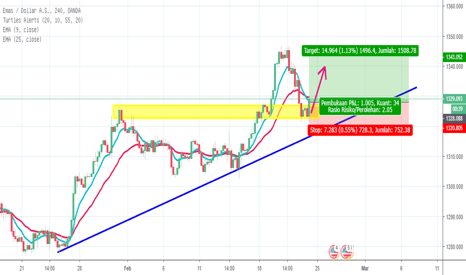 XAUUSD: GOLD Bullish Bias