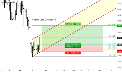 EURGBP: Channel Trade Experiment
