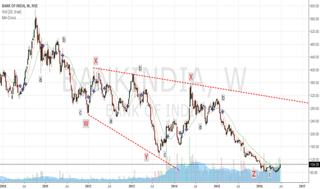 BANKINDIA: Bank of India - Buy for long term...
