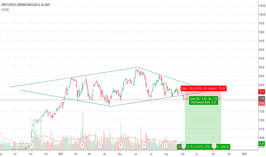 H Stock Price And Chart Tradingview