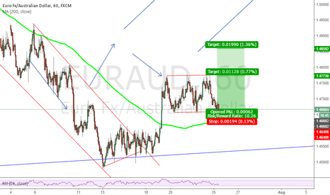 EURAUD: opened position