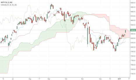 NIFTY: Ichimoku & Renko Analysis on #nifty for 12th January, 2017