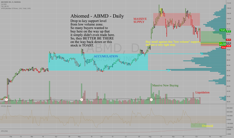 ABMD: Abiomed - ABMD - Daily - Approaching KEY SUPPORT LEVEL 81.5-80