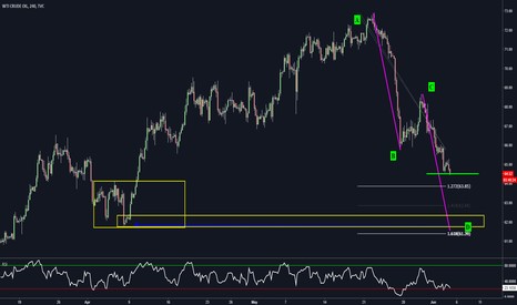 USOIL: USOIL - Completing the Equal Measured Move
