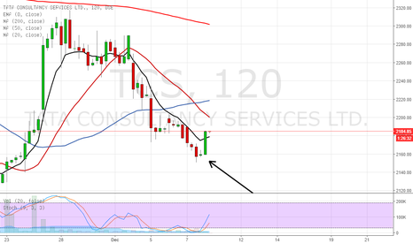 TCS: be long above 8 ema and the morning star
