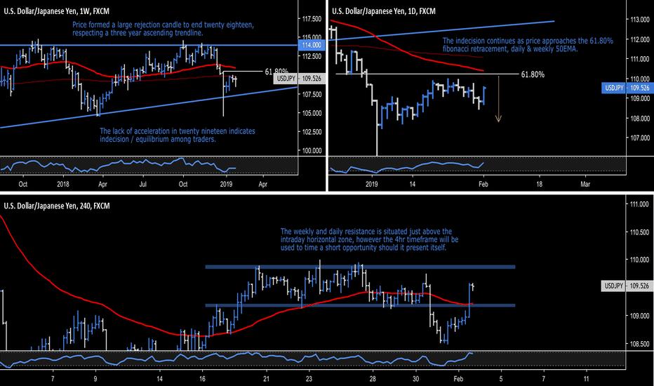 USDJPY: USD.JPY - U.S. Dollar / Japanese Yen - 110.20 Key Trading Level