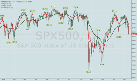 SPX500: DYNAMIC IRON CONDOR MANAGEMENT