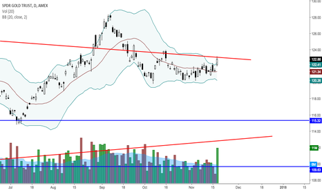 GLD: Possibly BB squeeze break out on GLD?