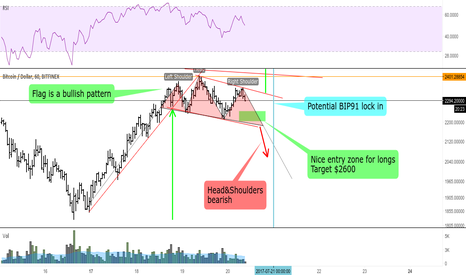 BTCUSD: BTC loading for action