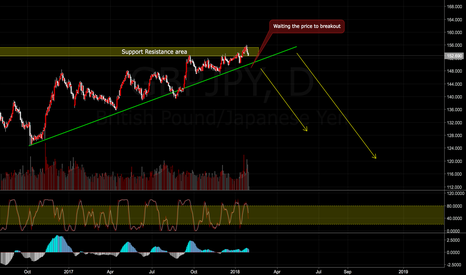 GBPJPY: Update for GBPJPY sell trade plan