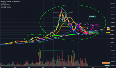 BTCUSD: Fractal Bottoms & Volume Symmetry