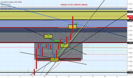 EURUSD: 130 pips + on Eur/Usd Long. @ 1.13000. Nice ABCD Breakout now