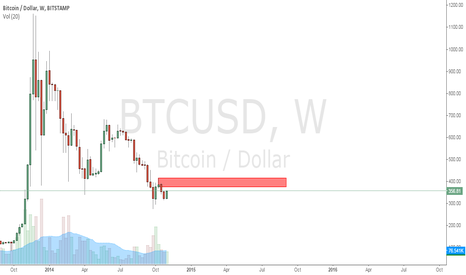 BTCUSD: Weekly Supply zone on the BTC/USD