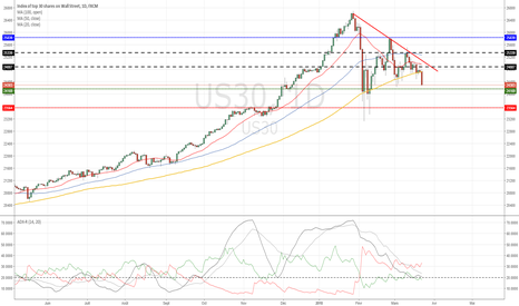 US30: DOW : TARGET 23500