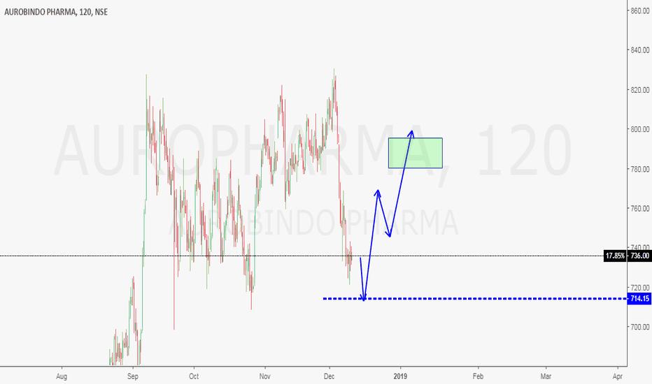 AUROPHARMA: 'B' Wave