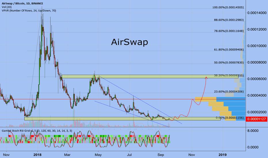ASTBTC: AirSwap