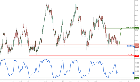 AUDJPY: AUDJPY right above support, remain bullish