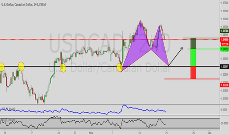 USDCAD: USDCAD Trend continuation Bat pattern