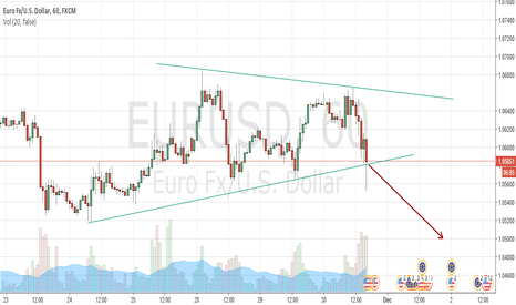 EURUSD: if its breakout go short