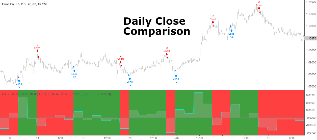 Daily Close Comparison Strategy (by ChartArt via sirolf2009)
