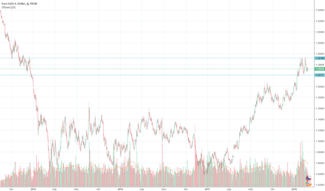 EURUSD: Пауэлл, который толкнет рынок в 16:30 по МСК. Что делаем?