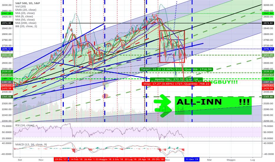 SPX: S&P 500 sit tight & BUY THE DIP!!!