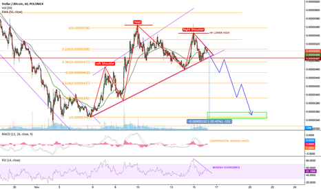 STRBTC: STRBTC LOOKING SAUCY FOR A SHORT