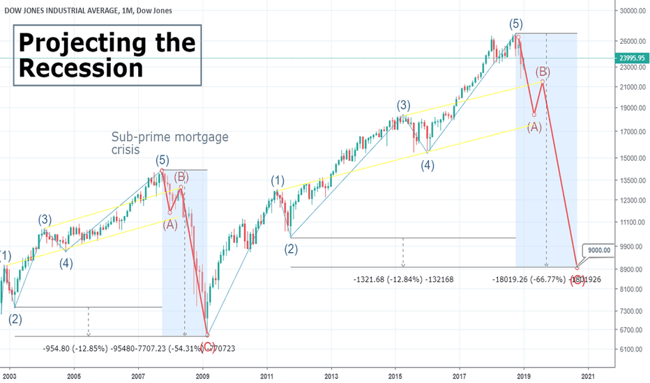 DJI: Signs of a new recession?