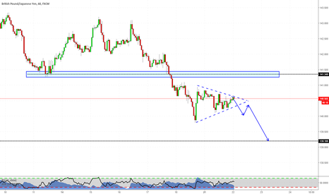 GBPJPY: Flag Pattern on GBPJPY