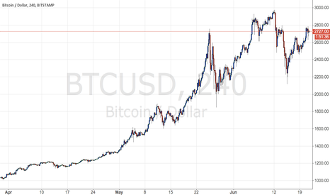 BTCUSD: Not sure there is anything more in this move upward for BTC