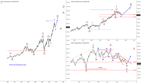 DOWT: Dow Transportations Can Be Looking For Support To Bounce Back