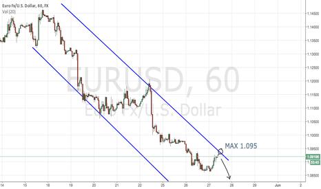 EURUSD: EURUSD Trend Channel